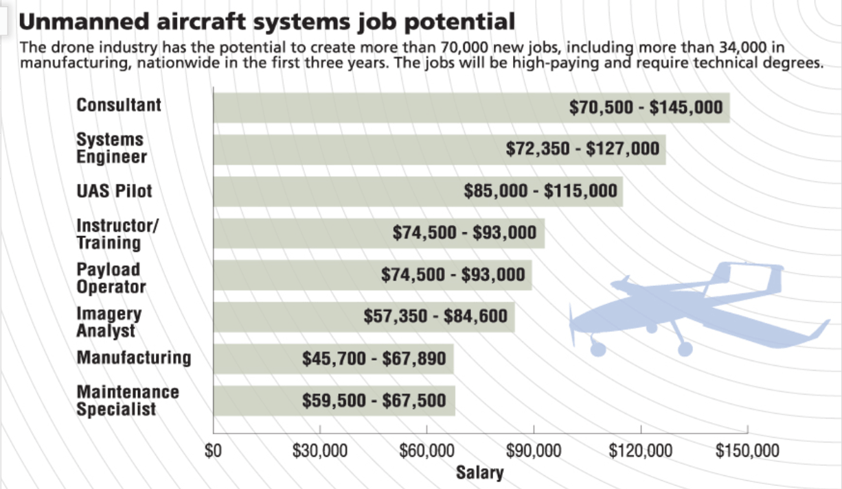 UVU Unmanned aircraft systems job potential